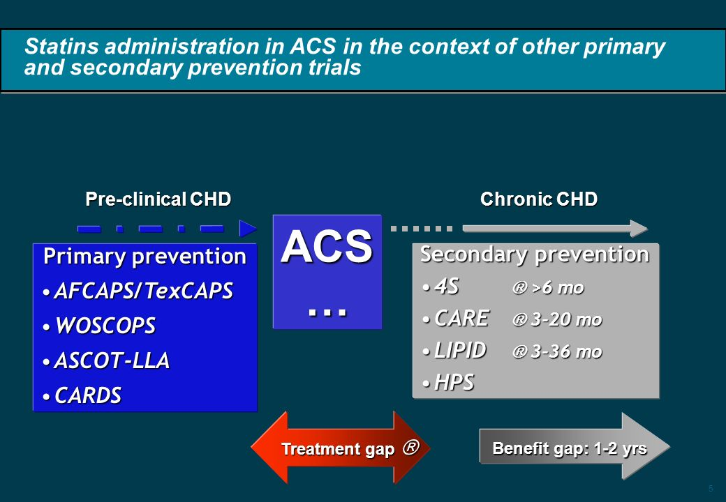 5 ACS… Primary prevention AFCAPS/TexCAPSAFCAPS/TexCAPS WOSCOPSWOSCOPS ASCOT-LLAASCOT-LLA CARDSCARDS Secondary prevention 4S >6 mo4S >6 mo CARE 3-20 moCARE 3-20 mo LIPID 3-36 moLIPID 3-36 mo HPSHPS Treatment gap Treatment gap Statins administration in ACS in the context of other primary and secondary prevention trials Benefit gap: 1-2 yrs Pre-clinical CHD Chronic CHD