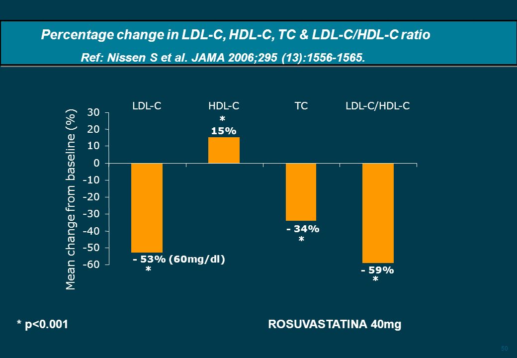 50 -60 -50 -40 -30 -20 -10 0 10 20 30 LDL-CHDL-CTCLDL-C/HDL-C Mean change from baseline (%) * p<0.001 ROSUVASTATINA 40mg - 53% (60mg/dl) 15% - 34% * * * - 59% * Percentage change in LDL-C, HDL-C, TC & LDL-C/HDL-C ratio Ref: Nissen S et al.