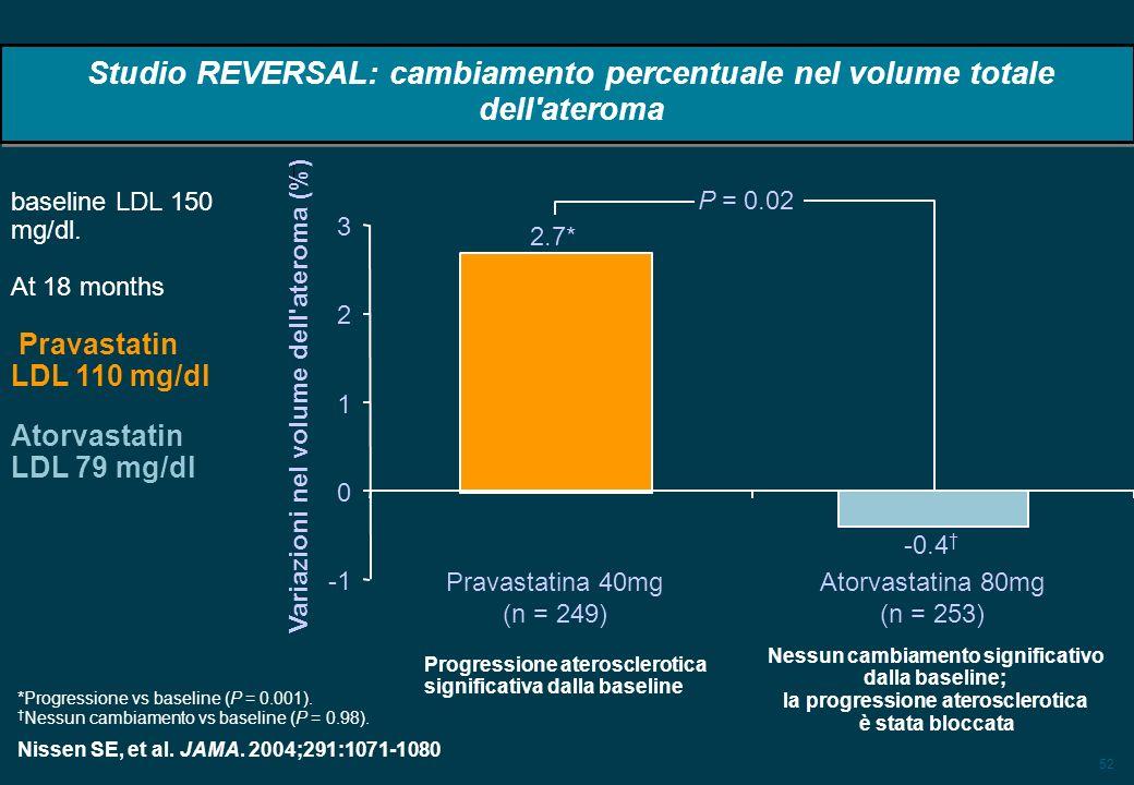 52 Studio REVERSAL: cambiamento percentuale nel volume totale dell ateroma Progressione aterosclerotica significativa dalla baseline Nessun cambiamento significativo dalla baseline; la progressione aterosclerotica è stata bloccata P = 0.02 2.7* Pravastatina 40mg (n = 249) -0.4 Atorvastatina 80mg (n = 253) Variazioni nel volume dell ateroma (%) 0 1 2 3 *Progressione vs baseline (P = 0.001).