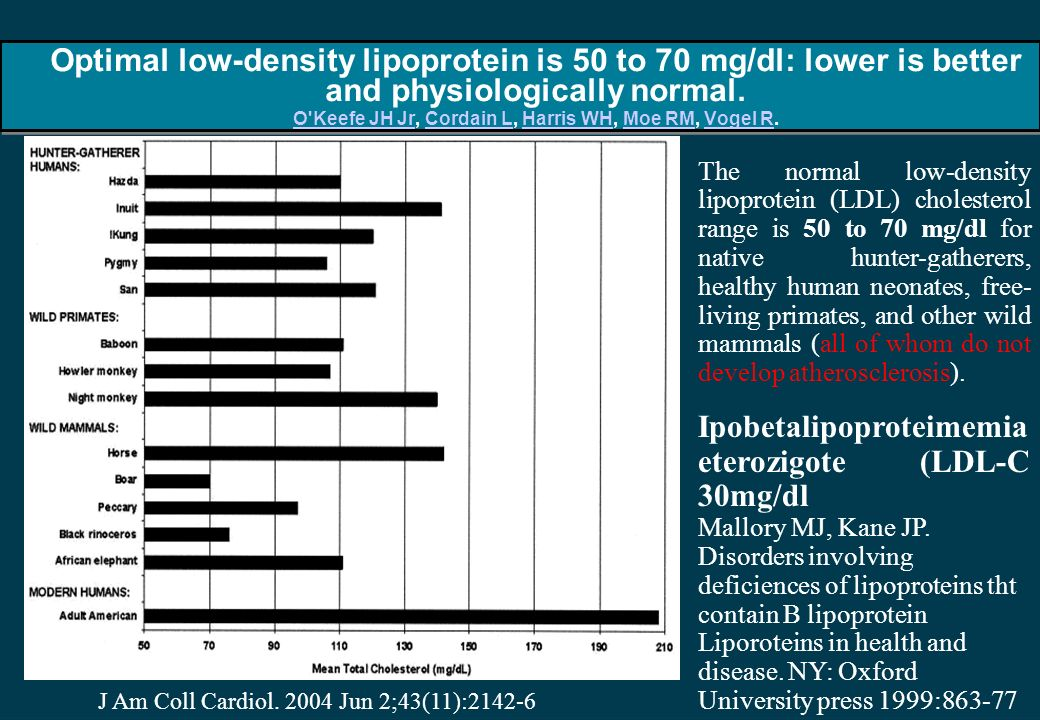 Optimal low-density lipoprotein is 50 to 70 mg/dl: lower is better and physiologically normal.