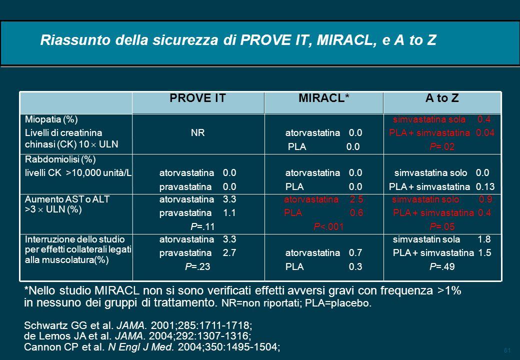 61 Riassunto della sicurezza di PROVE IT, MIRACL, e A to Z simvastatina sola 0.4 PLA + simvastatina 0.04 P=.02 atorvastatina 0.0 PLA 0.0 NR Miopatia (%) Livelli di creatinina chinasi (CK) 10 ULN simvastatina solo 0.0 PLA + simvastatina 0.13 atorvastatina 0.0 PLA 0.0 atorvastatina 0.0 pravastatina 0.0 Rabdomiolisi (%) livelli CK >10,000 unità/L simvastatin sola 1.8 PLA + simvastatina 1.5 P=.49 atorvastatina 0.7 PLA 0.3 atorvastatina 3.3 pravastatina 2.7 P=.23 Interruzione dello studio per effetti collaterali legati alla muscolatura(%) simvastatin solo 0.9 PLA + simvastatina 0.4 P=.05 atorvastatina 2.5 PLA 0.6 P<.001 atorvastatina 3.3 pravastatina 1.1 P=.11 Aumento AST o ALT >3 ULN (%) A to ZMIRACL*PROVE IT *Nello studio MIRACL non si sono verificati effetti avversi gravi con frequenza >1% in nessuno dei gruppi di trattamento.