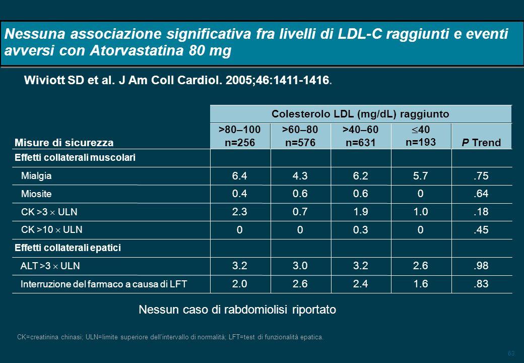 63 Nessuna associazione significativa fra livelli di LDL-C raggiunti e eventi avversi con Atorvastatina 80 mg CK=creatinina chinasi; ULN=limite superiore dell intervallo di normalità; LFT=test di funzionalità epatica.