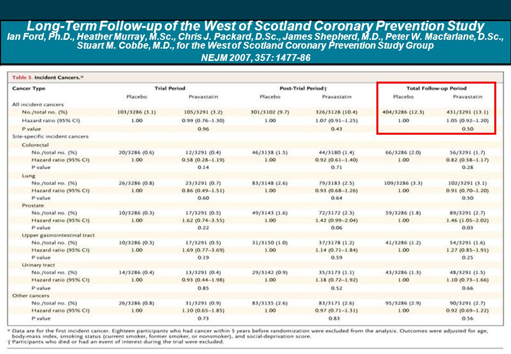 65 Long-Term Follow-up of the West of Scotland Coronary Prevention Study Ian Ford, Ph.D., Heather Murray, M.Sc., Chris J.