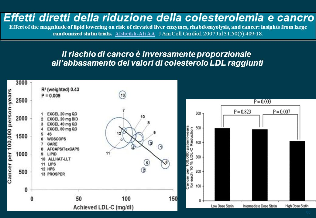 66 Effetti diretti della riduzione della colesterolemia e cancro Effect of the magnitude of lipid lowering on risk of elevated liver enzymes, rhabdomyolysis, and cancer: insights from large randomized statin trials.