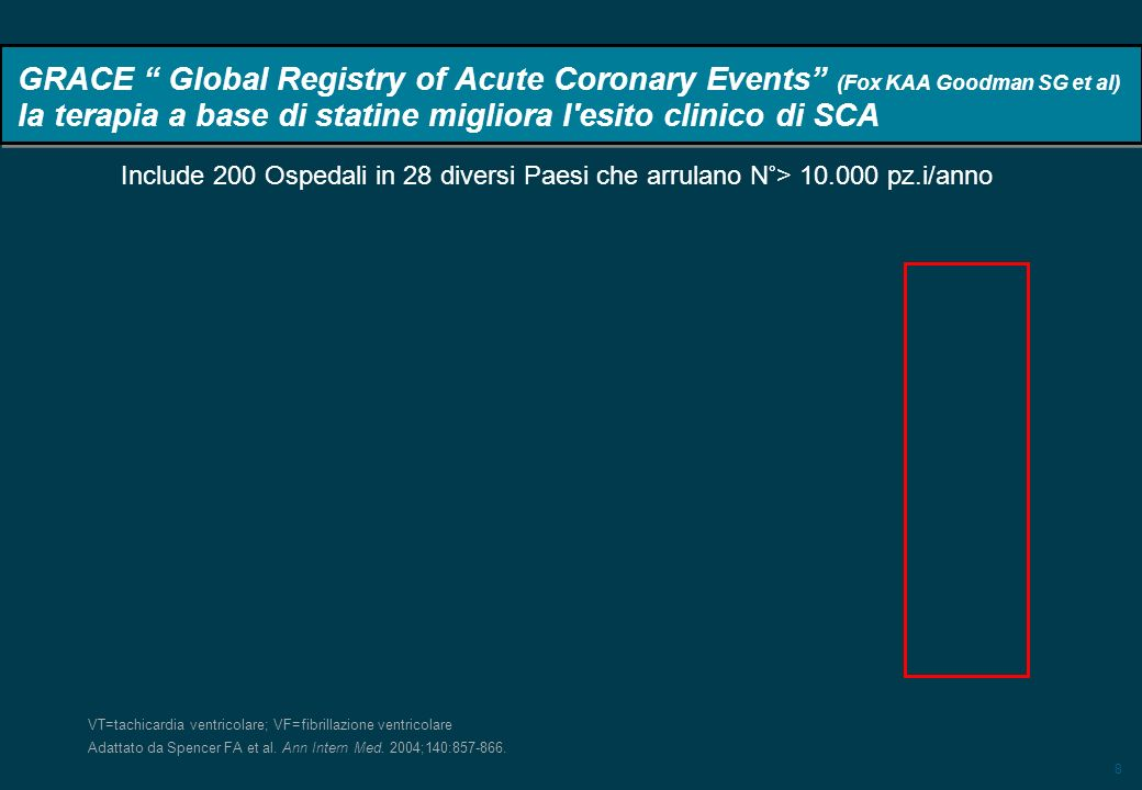 8 GRACE Global Registry of Acute Coronary Events (Fox KAA Goodman SG et al) la terapia a base di statine migliora l esito clinico di SCA Include 200 Ospedali in 28 diversi Paesi che arrulano N°> 10.000 pz.i/anno Adattato da Spencer FA et al.