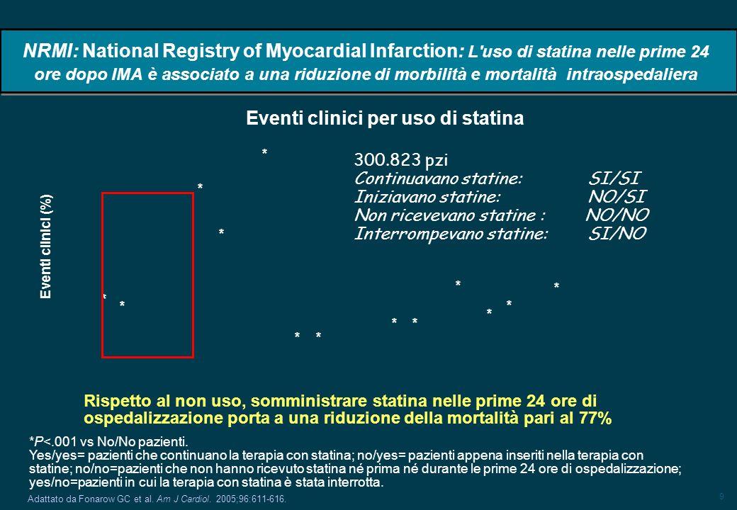 9 NRMI: National Registry of Myocardial Infarction: L uso di statina nelle prime 24 ore dopo IMA è associato a una riduzione di morbilità e mortalità intraospedaliera Adattato da Fonarow GC et al.