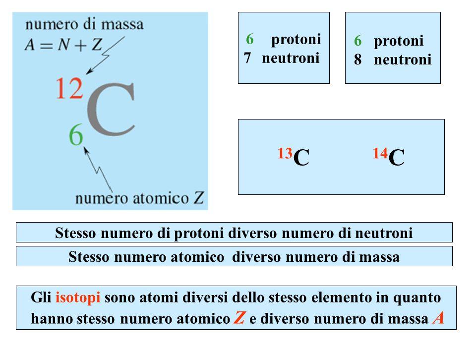 6 protoni 7 neutroni 6 protoni 8 neutroni 13 C 14 C Stesso numero atomico diverso numero di massa Stesso numero di protoni diverso numero di neutroni