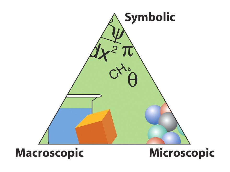 La massa totale delle sostanze rimane invariata durante una reazione chimica Carbonio + Ossigeno anidride carbonica 6.00 g 16.0 g22.0 g LEGGE DI CONSERVAZIONE DELLA MASSA LEGGE DELLE PROPORZIONI DEFINITE Un determinato composto chimico è costituito dagli stessi elementi negli stessi rapporti di massa{ 8.0 g Ca40% { 2.4 g C12% 20.0 g di carbonato di calcio { 9.6 g O48% LEGGE DELLE PROPORZIONI MULTIPLE Se due elementi, A e B, formano diversi composti, i rapporti tra le diverse masse di B che si combinano con la stessa massa di di A sono espressi da numeri interi piccoli 12 g C + 16 g O28 g monossido di carbonio 12 g C + 32 g O44 g anidride carbonica