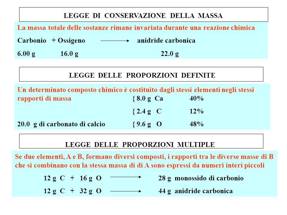 La massa totale delle sostanze rimane invariata durante una reazione chimica Carbonio + Ossigeno anidride carbonica 6.00 g 16.0 g22.0 g LEGGE DI CONSE