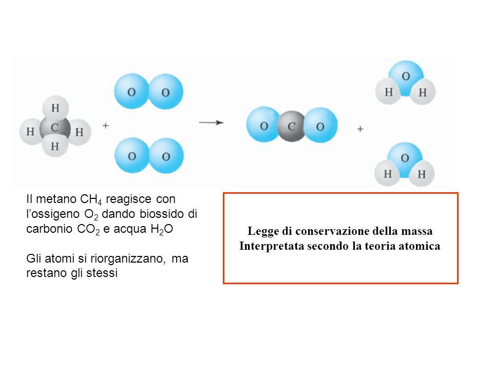 Legge di conservazione della massa Interpretata secondo la teoria atomica Il metano CH 4 reagisce con lossigeno O 2 dando biossido di carbonio CO 2 e