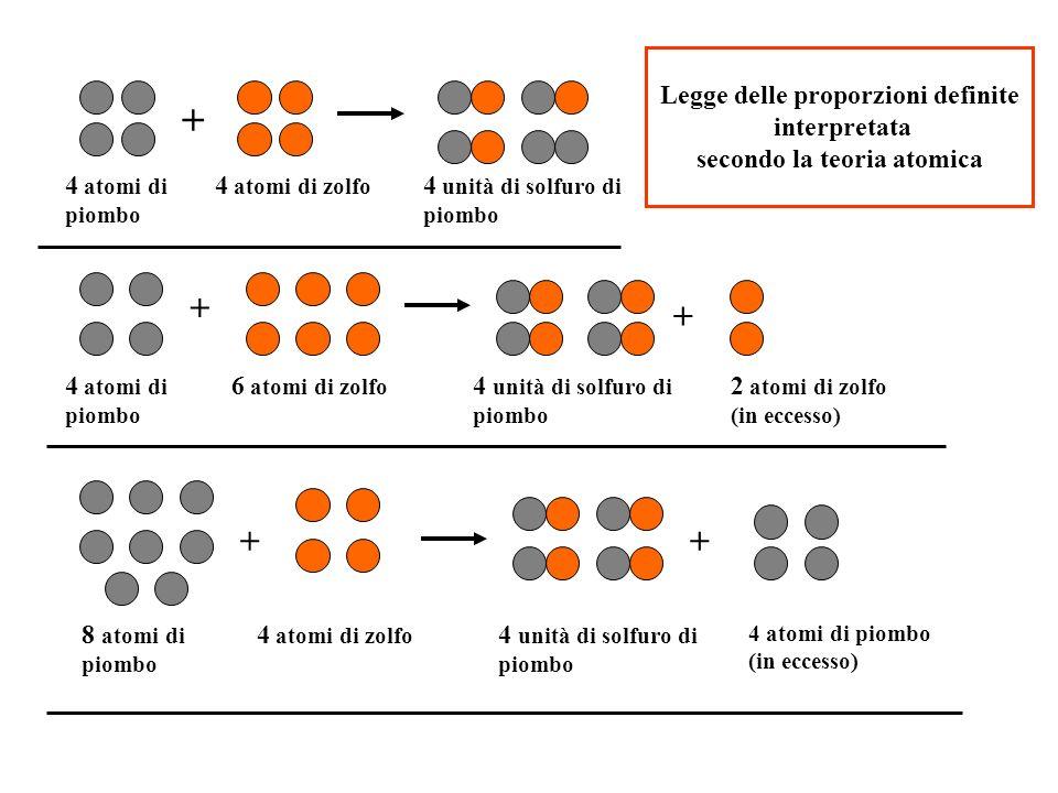 Legge delle proporzioni definite interpretata secondo la teoria atomica + + + ++ 4 atomi di piombo 8 atomi di piombo 4 atomi di zolfo 6 atomi di zolfo