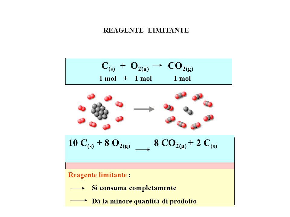 0,100 mol C 8 H 18 0,100 mol C 8 H 18 0,100 mol C 8 H 18 1,40 mol O 2 1,25 mol O 2 1,20 mol O 2 Ottano Reagente Limitante Ossigeno Reagente Limitante Rapporto Stechiometrico 2:25 1:12.5 11.4 g C 8 H 18 44.8 g O 2 11.4 g C 8 H 18 40.0 g O 2 11.4 g C 8 H 18 38.4 g O 2 REAGENTE LIMITANTE