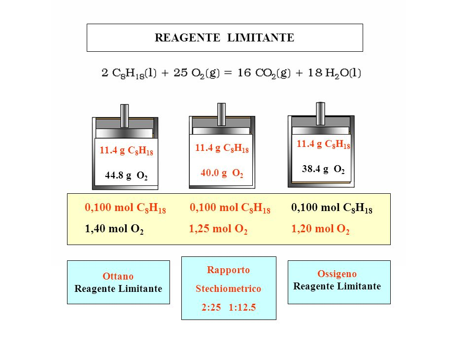 0,100 mol C 8 H 18 0,100 mol C 8 H 18 0,100 mol C 8 H 18 1,40 mol O 2 1,25 mol O 2 1,20 mol O 2 Ottano Reagente Limitante Ossigeno Reagente Limitante