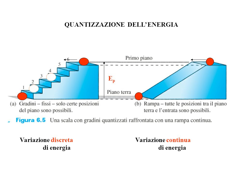 EpEp QUANTIZZAZIONE DELL ENERGIA Variazione discretaVariazione continua di energiadi energia