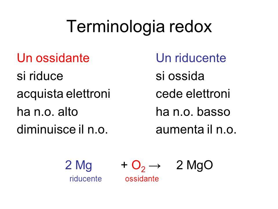 Terminologia redox Un ossidanteUn riducente si riducesi ossida acquista elettronicede elettroni ha n.o. altoha n.o. basso diminuisce il n.o.aumenta il