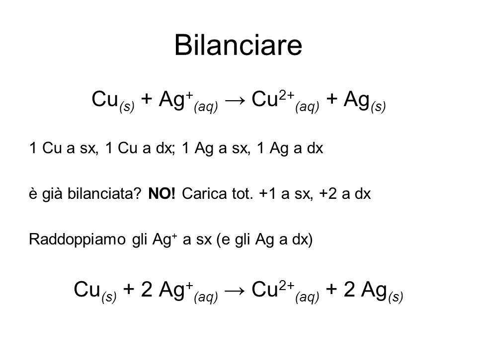Bilanciare Cu (s) + Ag + (aq) Cu 2+ (aq) + Ag (s) 1 Cu a sx, 1 Cu a dx; 1 Ag a sx, 1 Ag a dx è già bilanciata? NO! Carica tot. +1 a sx, +2 a dx Raddop