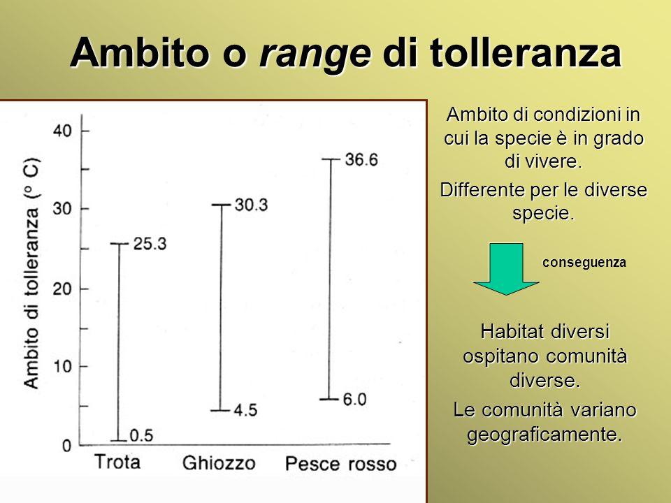 Università Federico II di Napoli Cenni ecologia animale Ambito o range di tolleranza Ambito di condizioni in cui la specie è in grado di vivere. Diffe