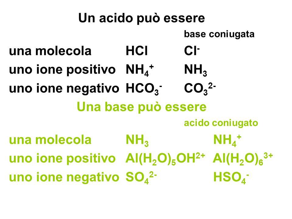 Un acido può essere base coniugata una molecolaHClCl - uno ione positivoNH 4 + NH 3 uno ione negativoHCO 3 - CO 3 2- Una base può essere acido coniugato una molecolaNH 3 NH 4 + uno ione positivoAl(H 2 O) 5 OH 2+ Al(H 2 O) 6 3+ uno ione negativoSO 4 2- HSO 4 -