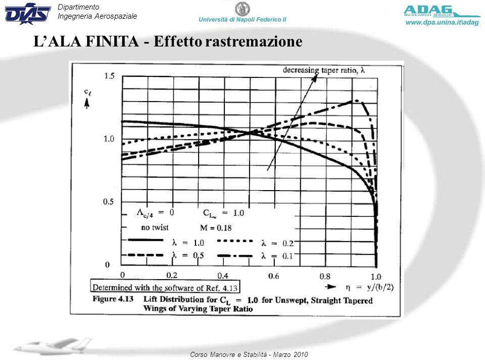 Dipartimento Ingegneria Aerospaziale Corso Manovre e Stabilità - Marzo 2010 LALA FINITA - Effetto rastremazione