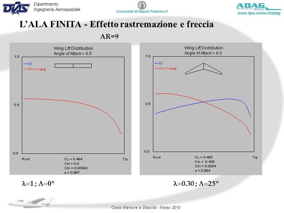 Dipartimento Ingegneria Aerospaziale Corso Manovre e Stabilità - Marzo 2010 LALA FINITA - Effetto rastremazione e freccia AR=9 1 ; 0.30 ;