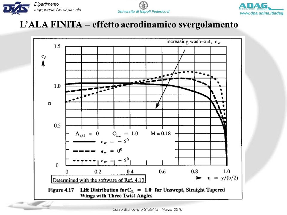 Dipartimento Ingegneria Aerospaziale Corso Manovre e Stabilità - Marzo 2010 LALA FINITA – effetto aerodinamico svergolamento