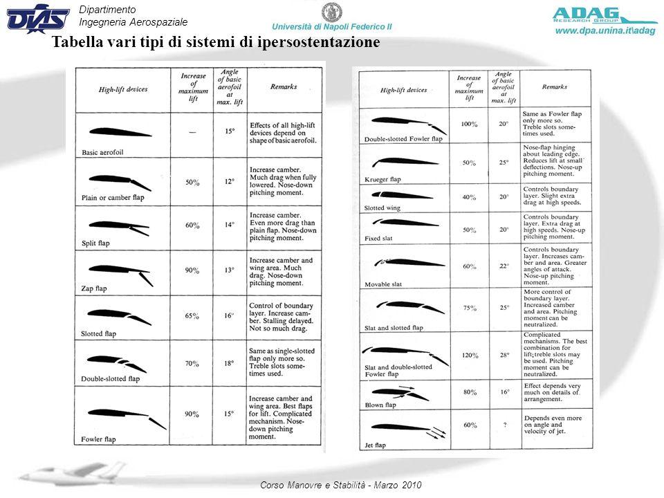 Dipartimento Ingegneria Aerospaziale Corso Manovre e Stabilità - Marzo 2010 Tabella vari tipi di sistemi di ipersostentazione