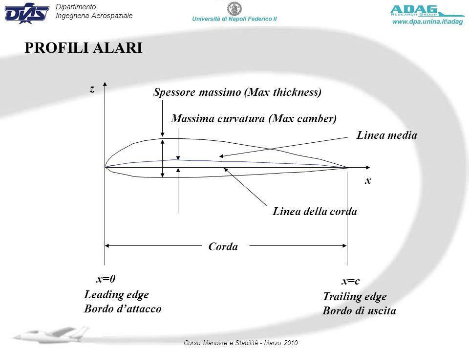 Dipartimento Ingegneria Aerospaziale Corso Manovre e Stabilità - Marzo 2010 Linea media Linea della corda Corda x=0 x=c Spessore massimo (Max thicknes