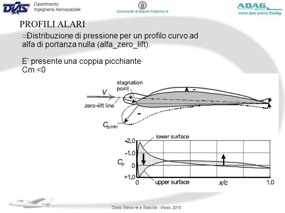 Dipartimento Ingegneria Aerospaziale Corso Manovre e Stabilità - Marzo 2010 PROFILI ALARI Distribuzione di pressione per un profilo curvo ad alfa di p