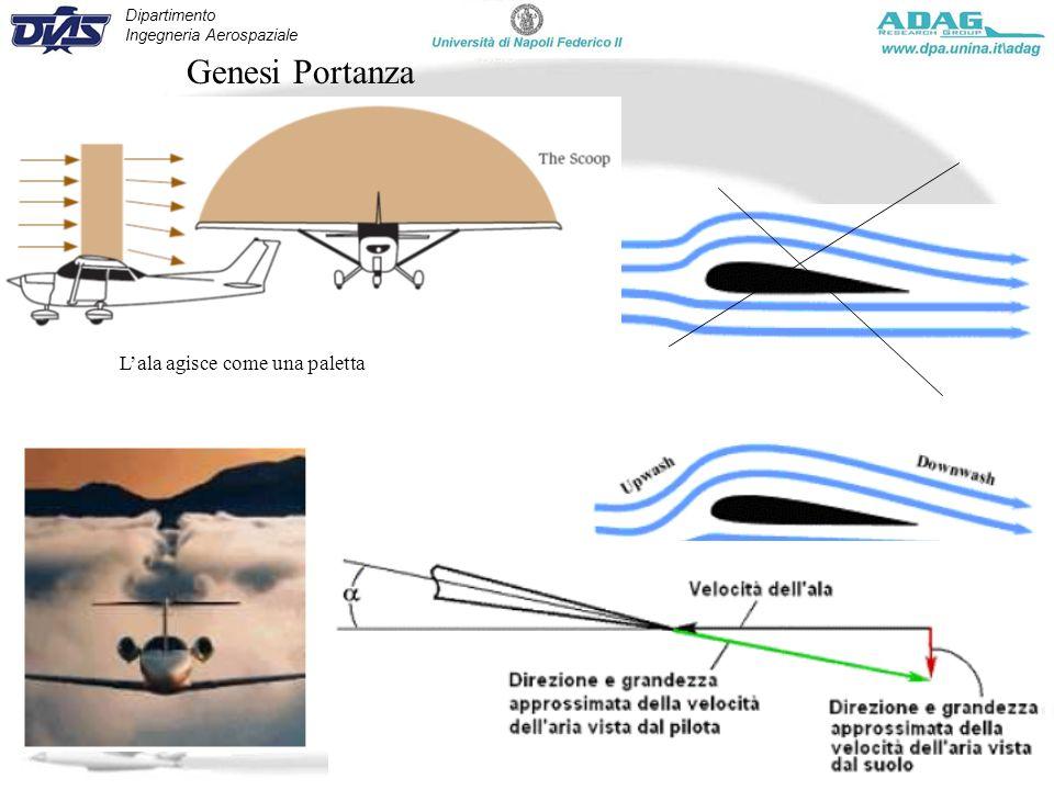 Dipartimento Ingegneria Aerospaziale Corso Manovre e Stabilità - Marzo 2010 Genesi Portanza Lala agisce come una paletta