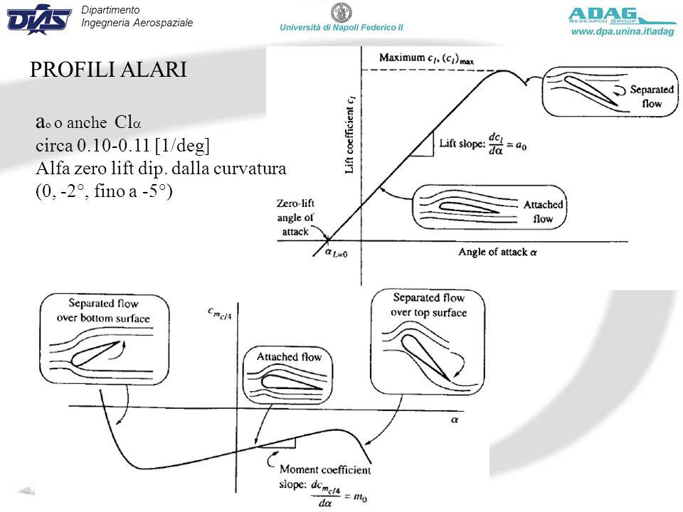 Dipartimento Ingegneria Aerospaziale Corso Manovre e Stabilità - Marzo 2010 PROFILI ALARI a o o anche Cl circa 0.10-0.11 [1/deg] Alfa zero lift dip. d