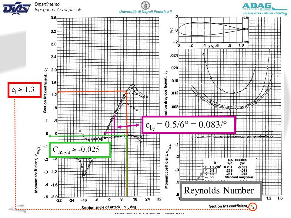 Dipartimento Ingegneria Aerospaziale Corso Manovre e Stabilità - Marzo 2010 Reynolds Number c l 1.3 C m c/4 -0.025 c l = 0.5/6° = 0.083/°