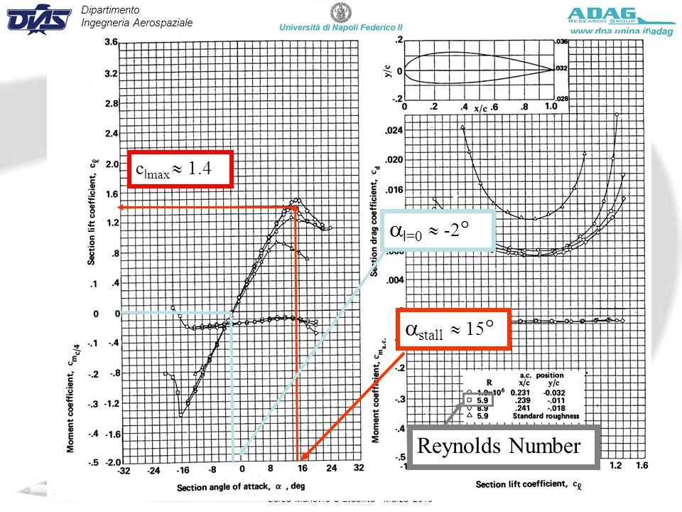 Dipartimento Ingegneria Aerospaziale Corso Manovre e Stabilità - Marzo 2010 Reynolds Number c l max 1.4 stall 15 ° l =0 -2 °