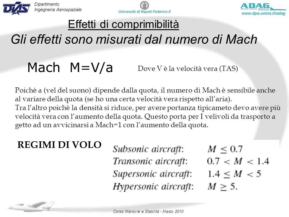 Dipartimento Ingegneria Aerospaziale Corso Manovre e Stabilità - Marzo 2010 Effetti di comprimibilità Gli effetti sono misurati dal numero di Mach Mac