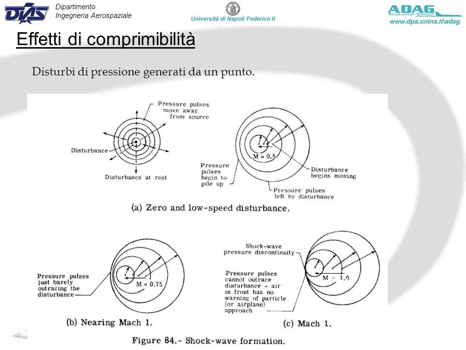 Dipartimento Ingegneria Aerospaziale Corso Manovre e Stabilità - Marzo 2010 Effetti di comprimibilità Disturbi di pressione generati da un punto. V<a
