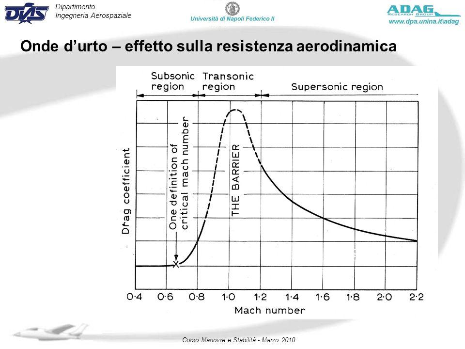 Dipartimento Ingegneria Aerospaziale Corso Manovre e Stabilità - Marzo 2010 Onde durto – effetto sulla resistenza aerodinamica