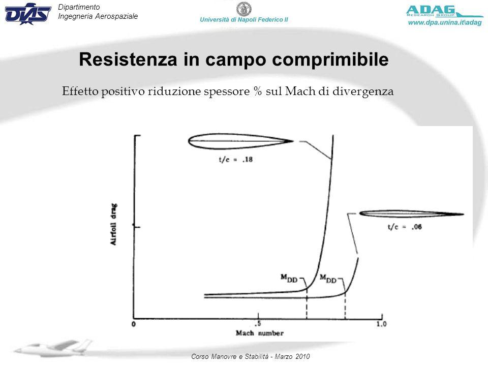 Dipartimento Ingegneria Aerospaziale Corso Manovre e Stabilità - Marzo 2010 Resistenza in campo comprimibile Effetto positivo riduzione spessore % sul