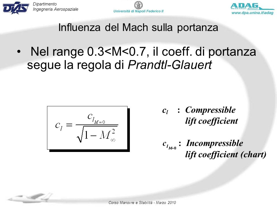 Dipartimento Ingegneria Aerospaziale Corso Manovre e Stabilità - Marzo 2010 Influenza del Mach sulla portanza Nel range 0.3<M<0.7, il coeff. di portan