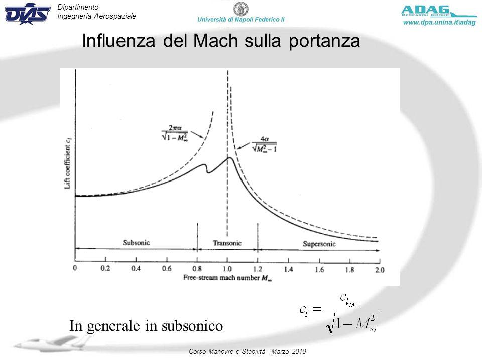 Dipartimento Ingegneria Aerospaziale Corso Manovre e Stabilità - Marzo 2010 Influenza del Mach sulla portanza In generale in subsonico