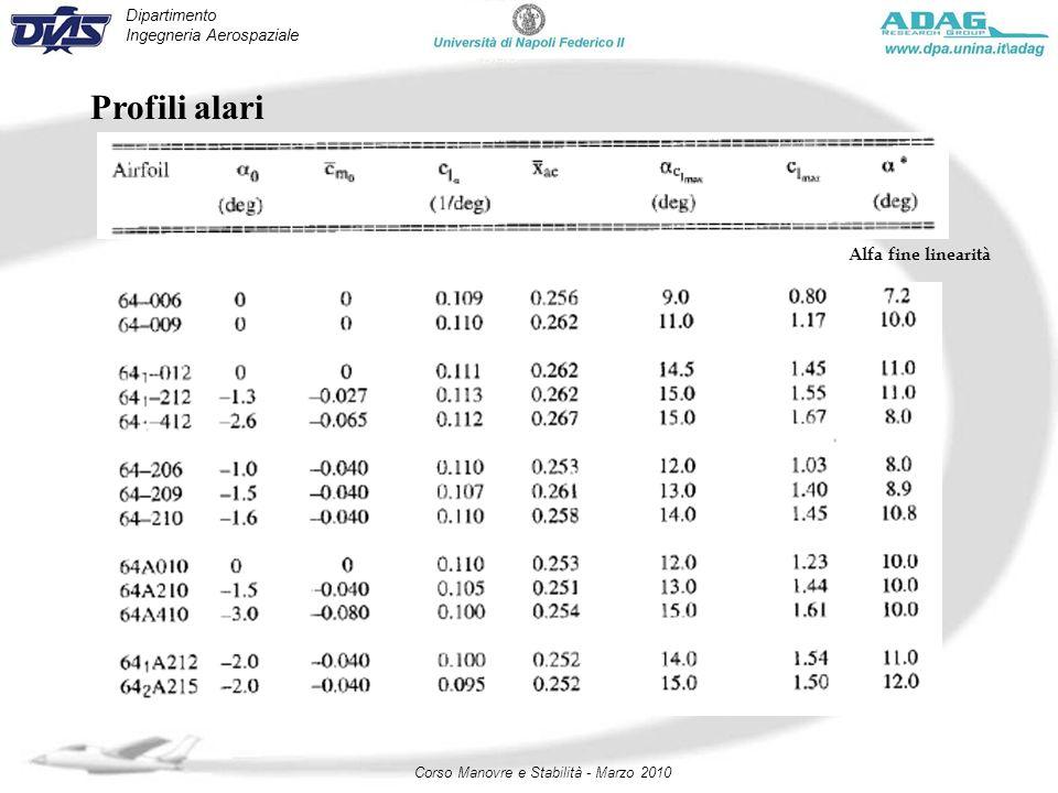 Dipartimento Ingegneria Aerospaziale Corso Manovre e Stabilità - Marzo 2010 Profili alari Alfa fine linearità