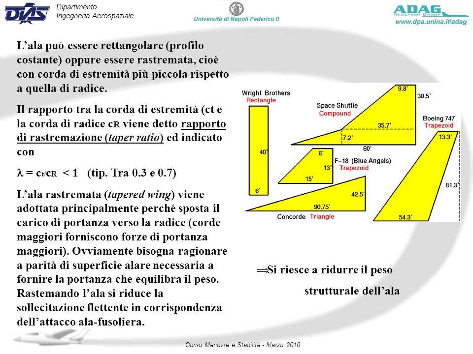 Dipartimento Ingegneria Aerospaziale Corso Manovre e Stabilità - Marzo 2010 Lala può essere rettangolare (profilo costante) oppure essere rastremata,