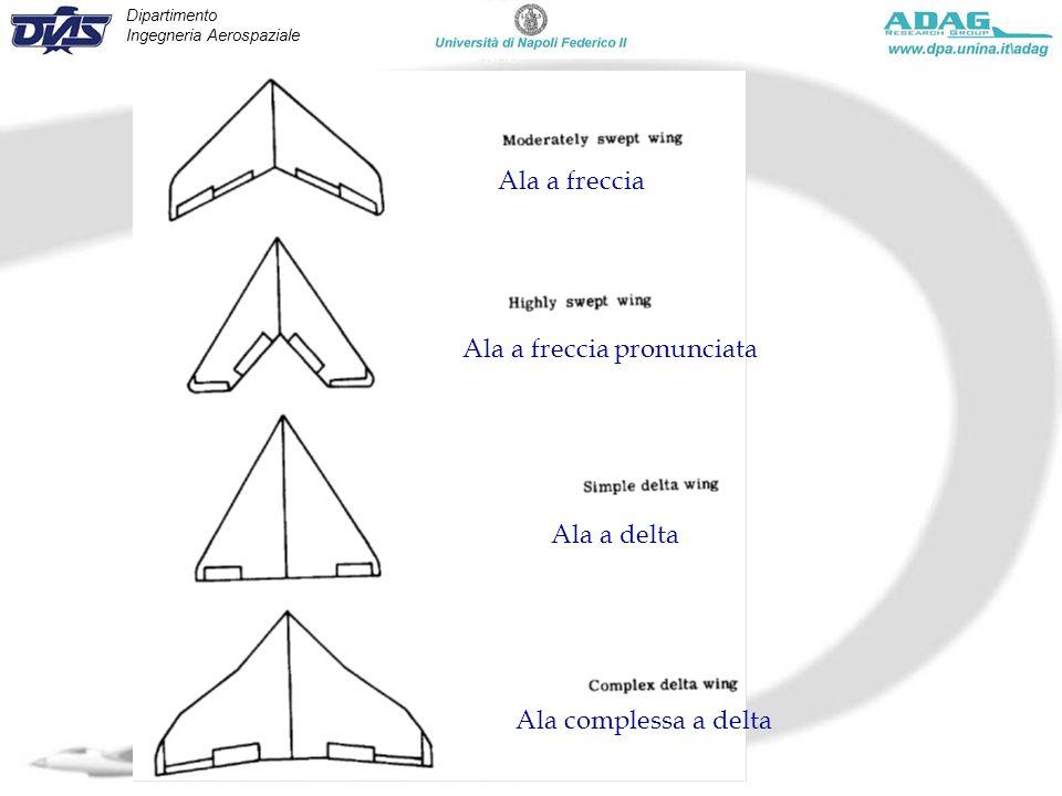 Dipartimento Ingegneria Aerospaziale Corso Manovre e Stabilità - Marzo 2010 Ala a freccia Ala a freccia pronunciata Ala a delta Ala complessa a delta