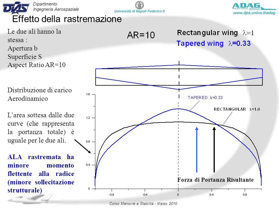 Dipartimento Ingegneria Aerospaziale Corso Manovre e Stabilità - Marzo 2010 Effetto della rastremazione Le due ali hanno la stessa : Apertura b Superf