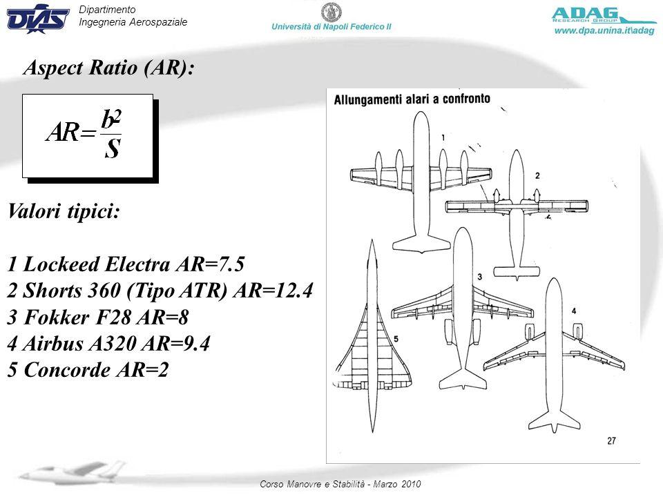 Dipartimento Ingegneria Aerospaziale Corso Manovre e Stabilità - Marzo 2010 Aspect Ratio (AR): Valori tipici: 1 Lockeed Electra AR=7.5 2 Shorts 360 (T