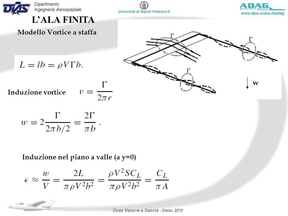 Dipartimento Ingegneria Aerospaziale Corso Manovre e Stabilità - Marzo 2010 LALA FINITA Modello Vortice a staffa w Induzione vortice Induzione nel pia