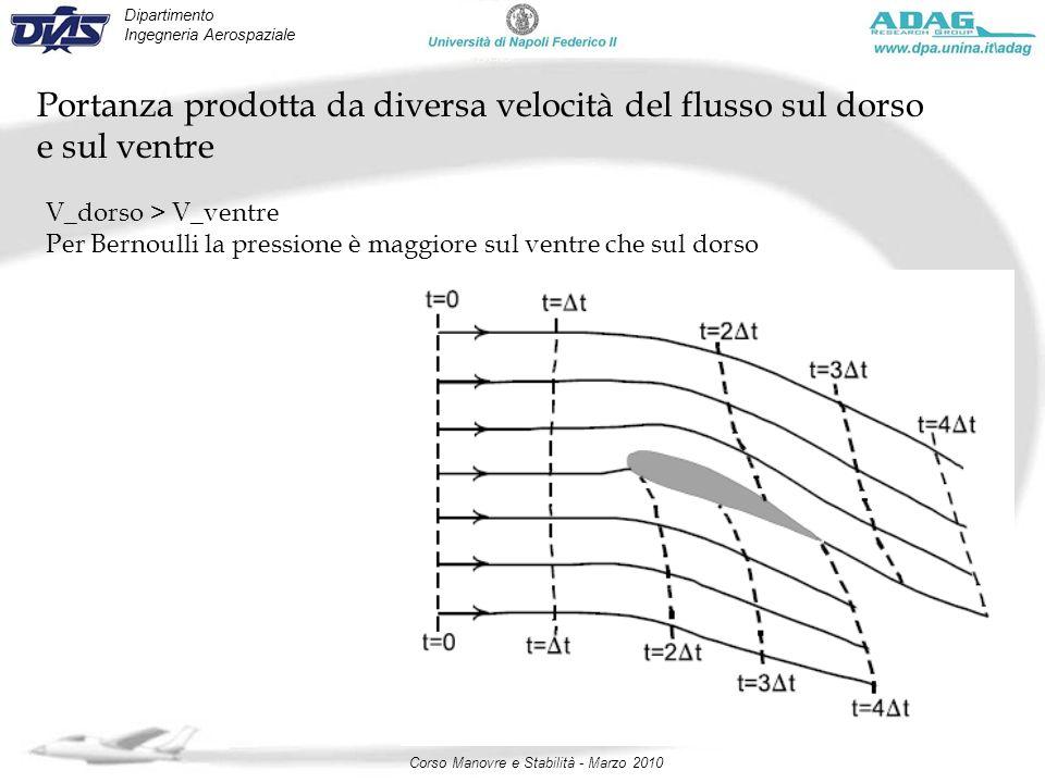 Dipartimento Ingegneria Aerospaziale Corso Manovre e Stabilità - Marzo 2010 Portanza prodotta da diversa velocità del flusso sul dorso e sul ventre V_
