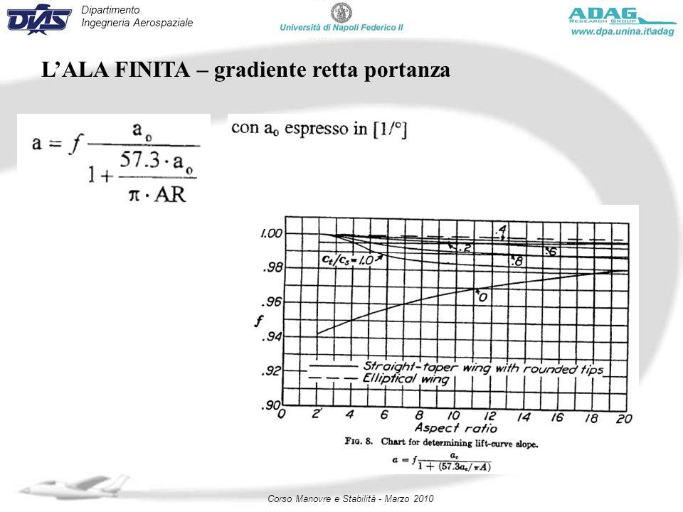 Dipartimento Ingegneria Aerospaziale Corso Manovre e Stabilità - Marzo 2010 LALA FINITA – gradiente retta portanza
