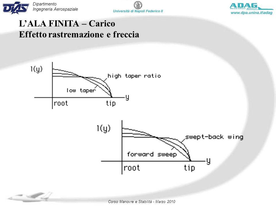 Dipartimento Ingegneria Aerospaziale Corso Manovre e Stabilità - Marzo 2010 LALA FINITA – Carico Effetto rastremazione e freccia