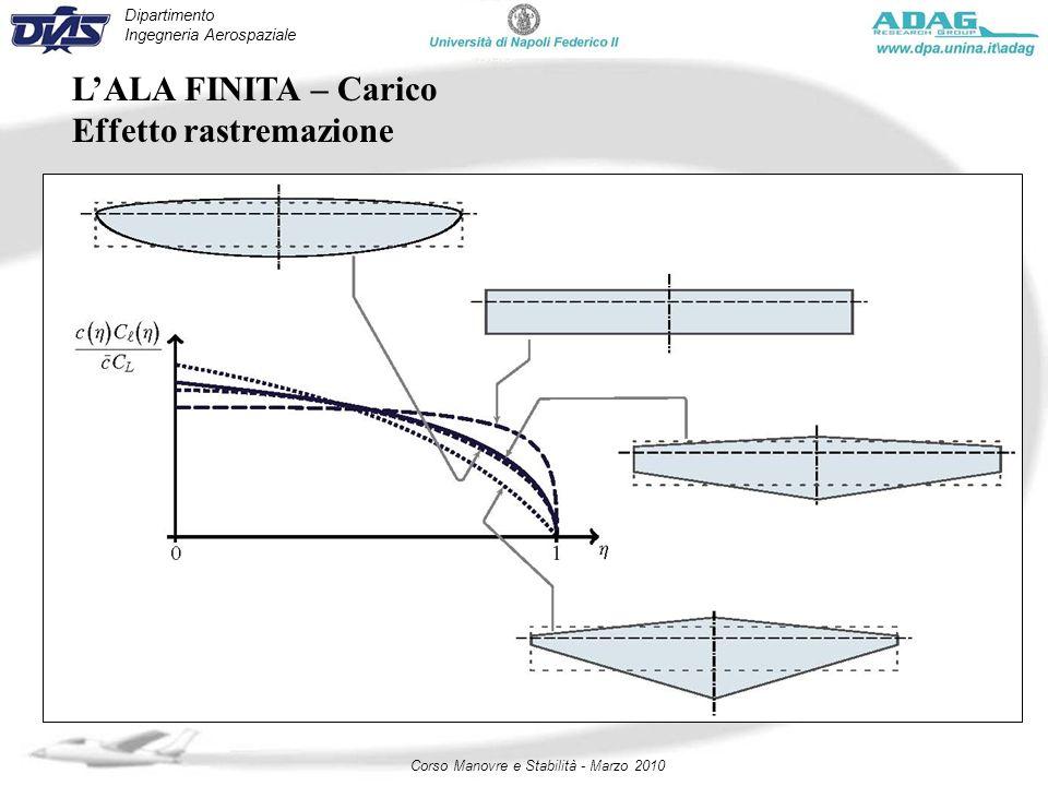 Dipartimento Ingegneria Aerospaziale Corso Manovre e Stabilità - Marzo 2010 LALA FINITA – Carico Effetto rastremazione