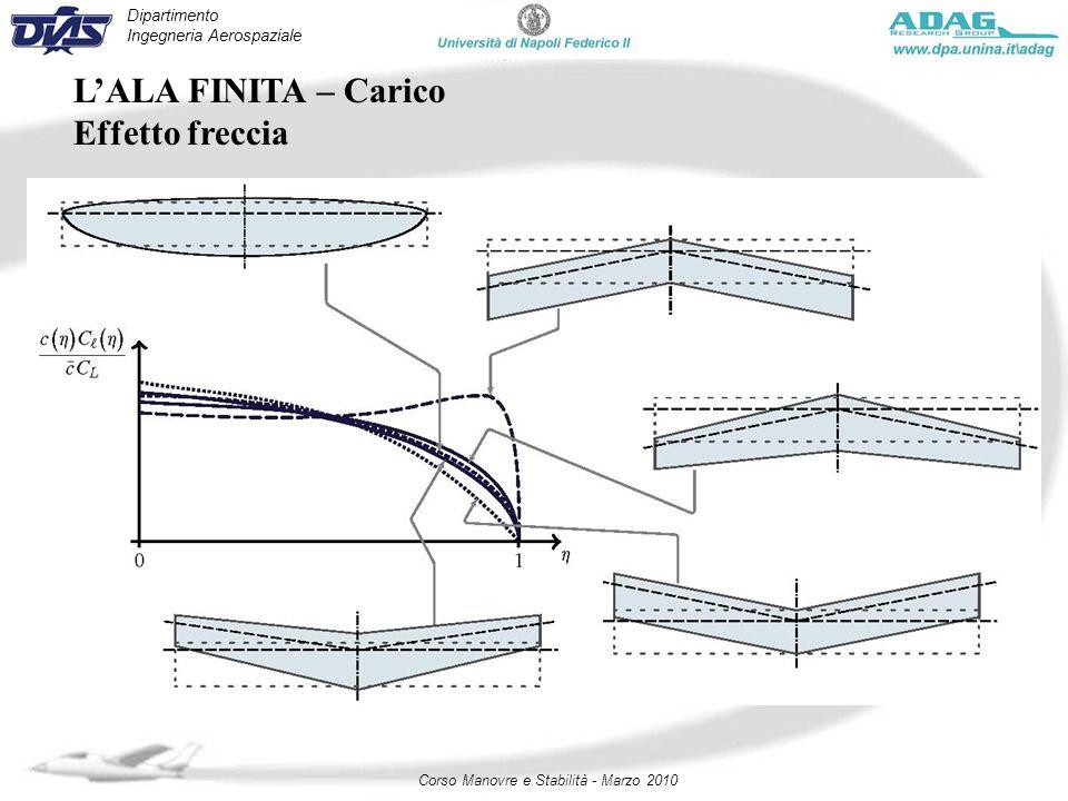 Dipartimento Ingegneria Aerospaziale Corso Manovre e Stabilità - Marzo 2010 LALA FINITA – Carico Effetto freccia