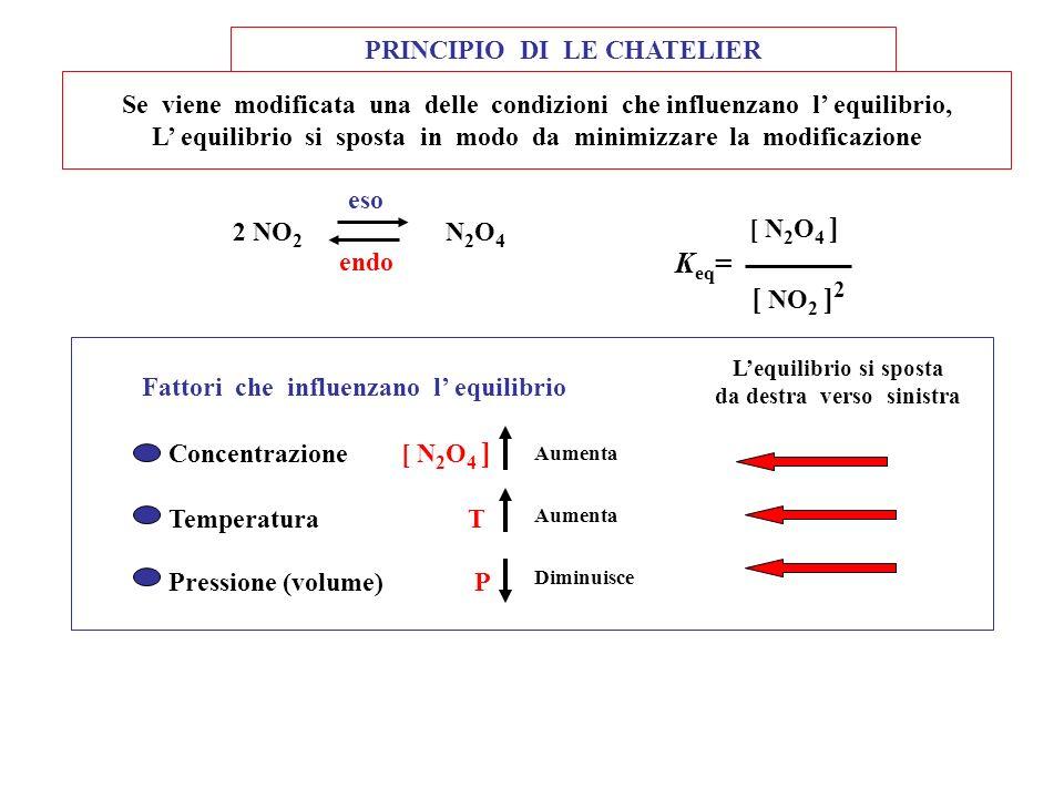 Si aggiunge reagente K non cambia i reagenti diminuiscono i prodotti aumentano l equilibrio si sposta verso destra